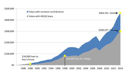 Illustration How K Loans Can Affect Retirement Savings